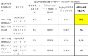 まちかどPayPay_還元率