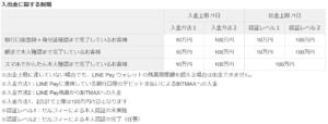 BITMAX_入出金制限