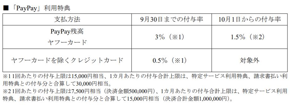 PayPay_還元率