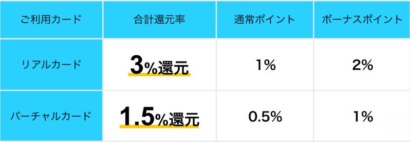 Kyash_3倍キャンペーン