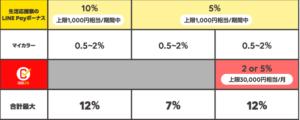 LINEPay生活応援祭_還元率比較