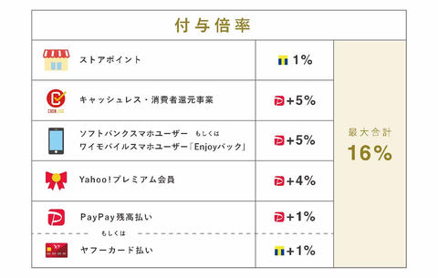 PayPayモール_還元率