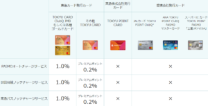東急カード_オートチャージ