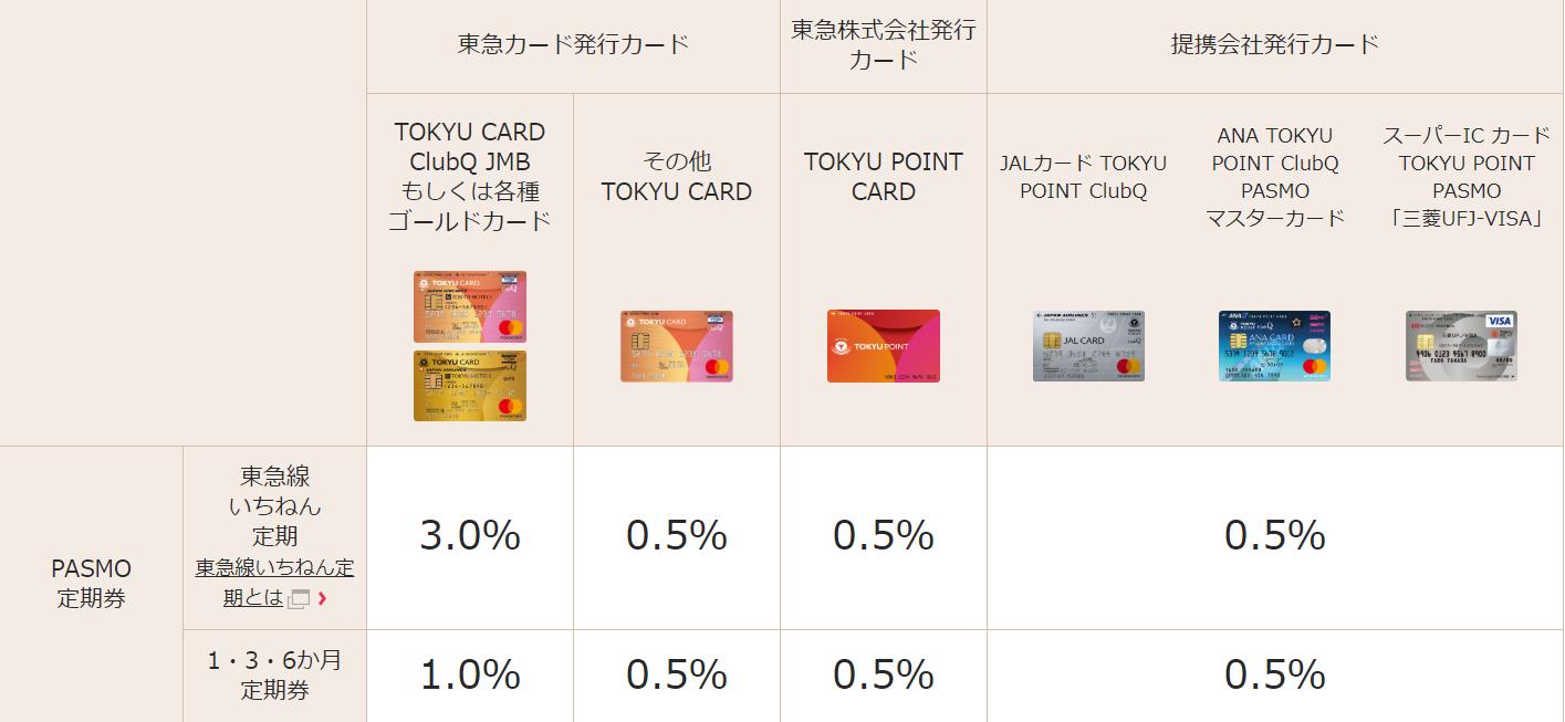 東急カード_定期券還元率