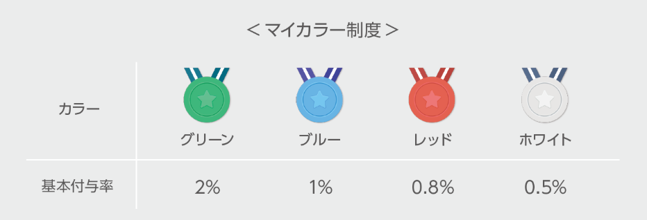 LINEPay_マイカラー制度