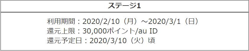 auPAY_誰でも!毎週10億円!もらえるキャンペーン_ステージ1