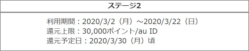 auPAY_誰でも!毎週10億円!もらえるキャンペーン_ステージ2