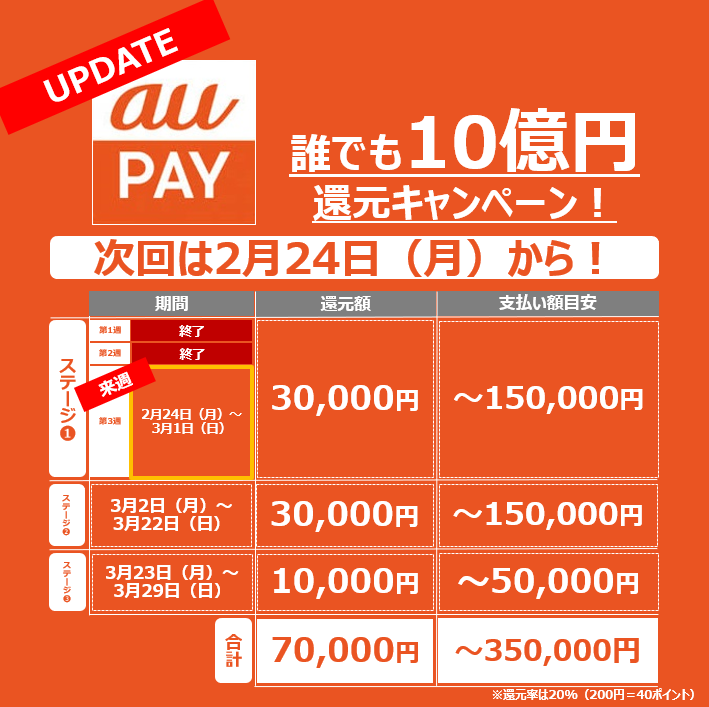 auPAY_10億円還元キャンペーン終了_来週
