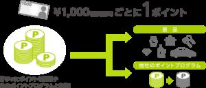 三井住友カード_ワールドプレゼントポイント