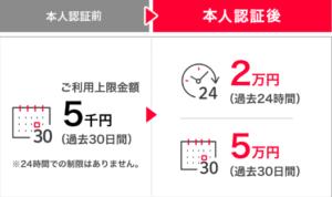 三井住友カード_PayPay_チャージ上限