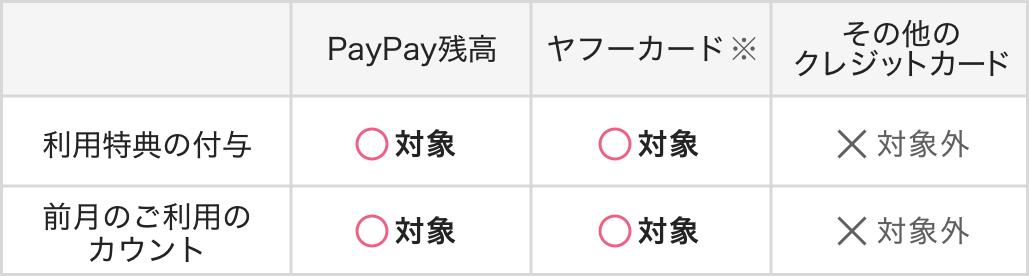 PayPayステップ_対象決済