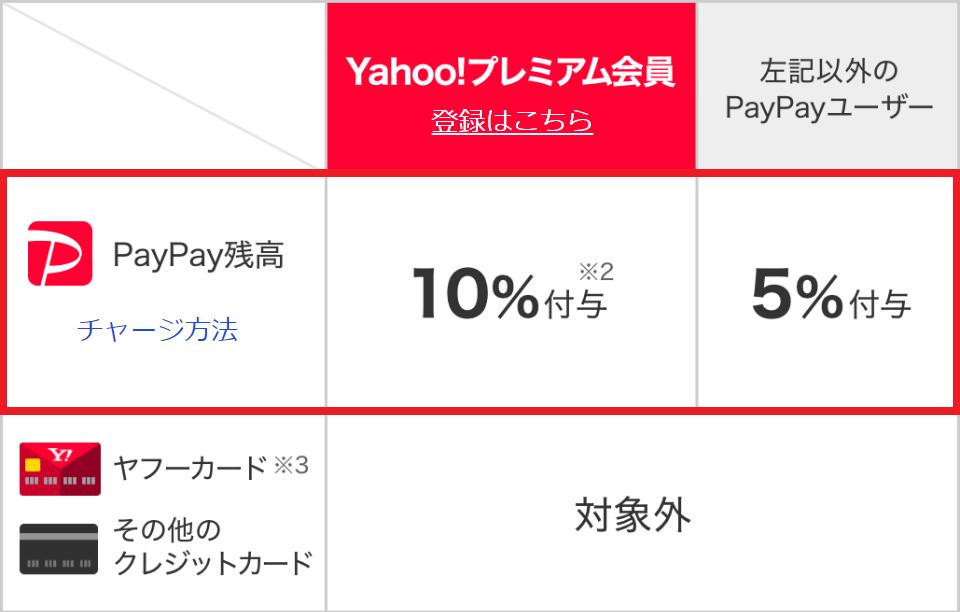 PayPay_春の大還元祭_還元率