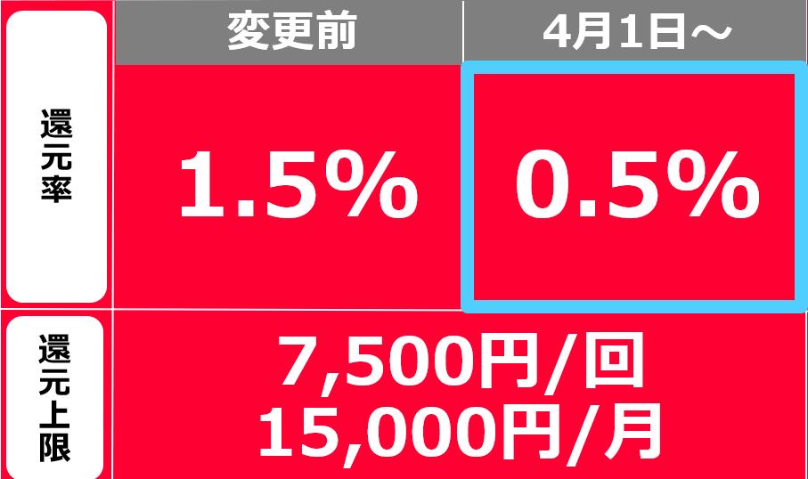 PayPay_還元率変更