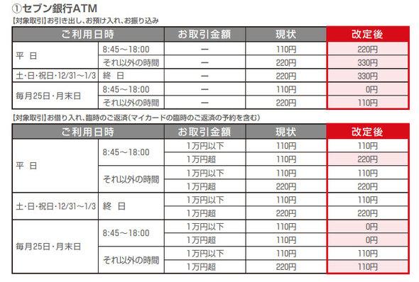 三菱UFJ銀行_コンビニATM手数料引き上げ表
