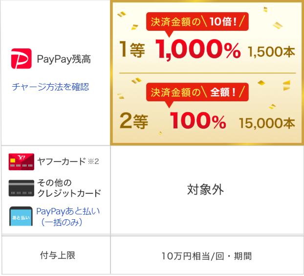 PayPayジャンボ_還元率