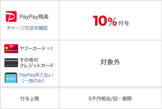 PayPay_10%還元