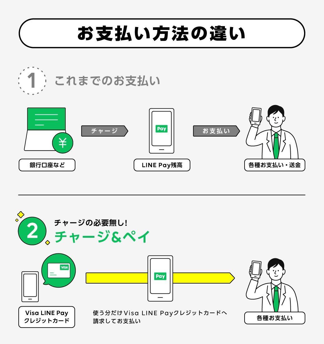 Visa LINEPayカード_チャージ&ペイ
