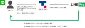 LINEPay_東京ガス