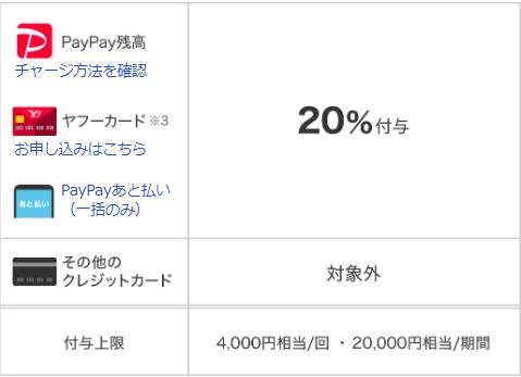 PayPay_キャンペーン内容