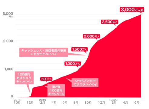 PayPay_3,000万人ユーザー
