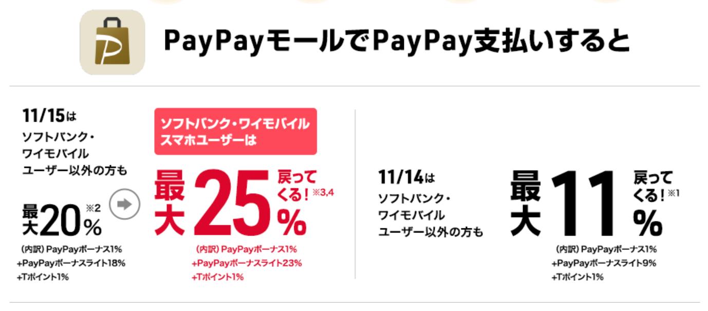 超PayPay祭_PayPayモール