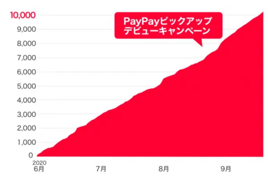 PayPayピックアップ_デビュー