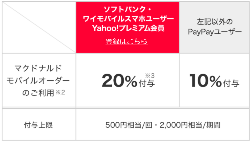 PayPay_マクドナルド_モバイルオーダー