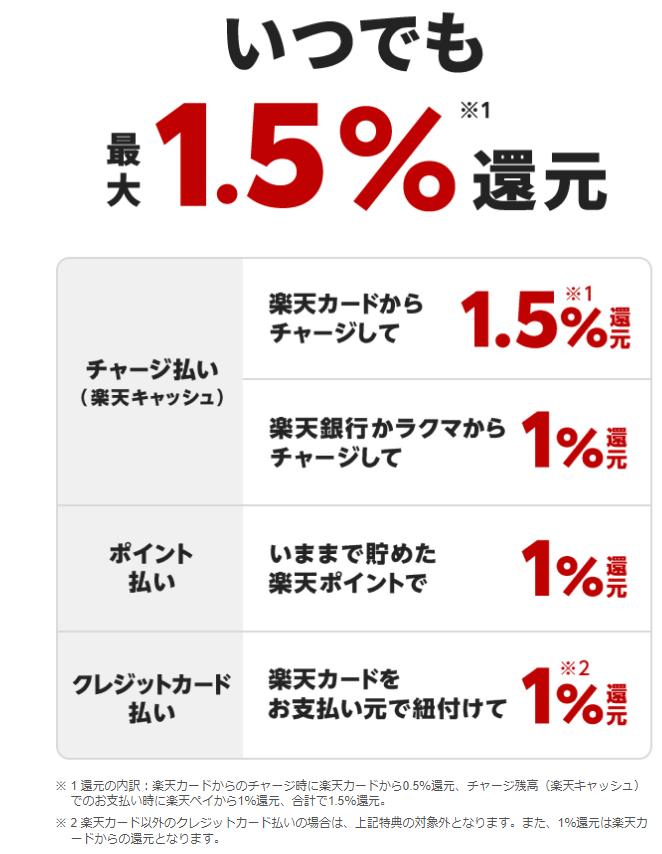 楽天ペイ_10%還元キャンペーン_楽天カード