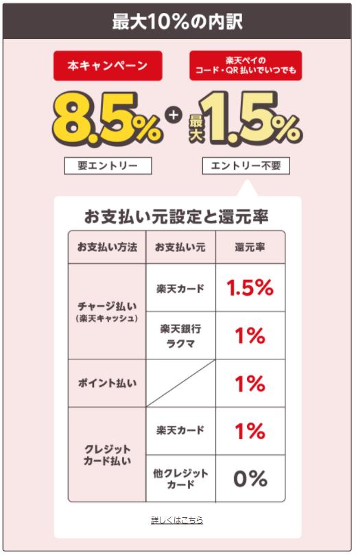 楽天ペイ_10%還元キャンペーン_還元率内訳