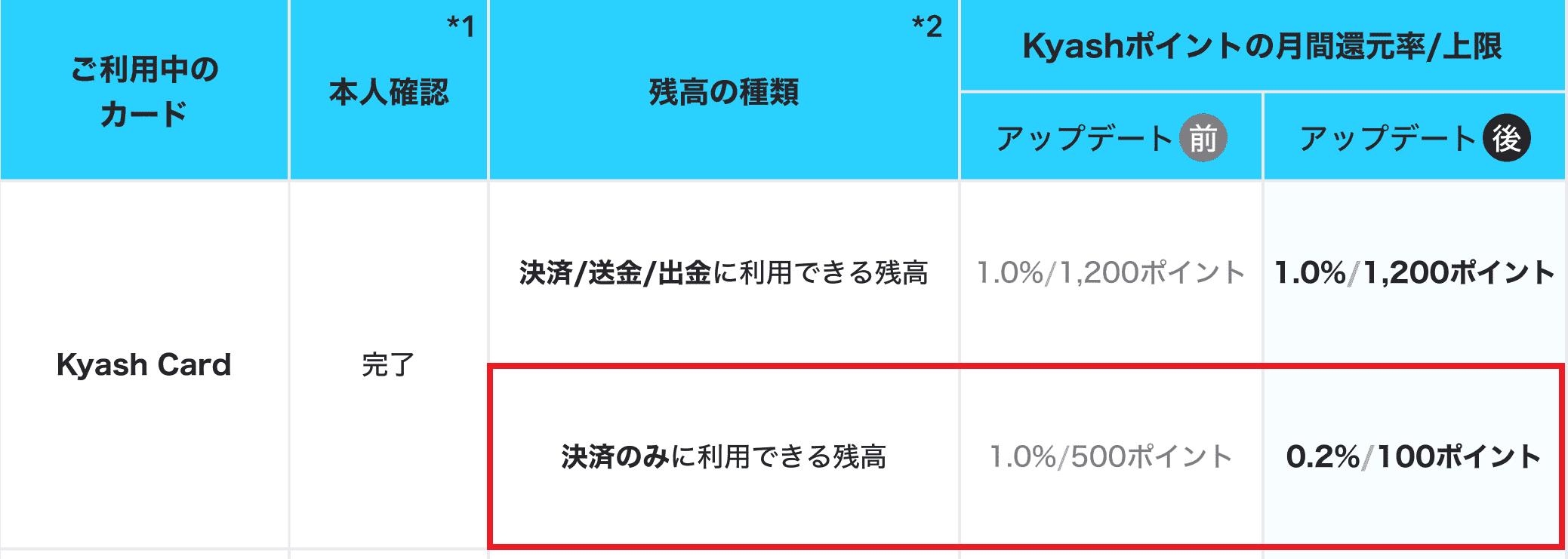 Kyash_改悪