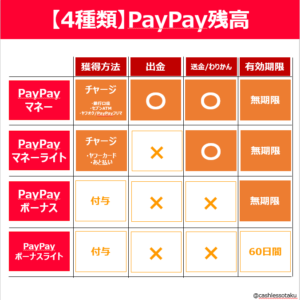 PayPay残高種類