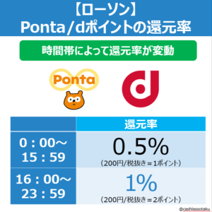 Pontaカードアプリ_auPAY_ローソン還元率