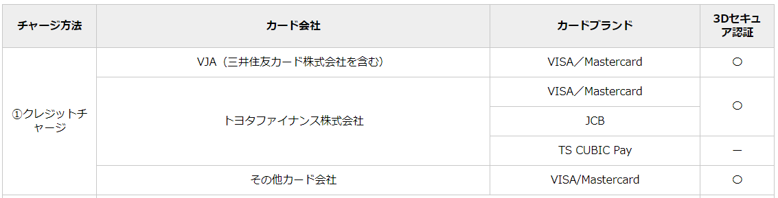 TOYOTA Wallet(トヨタウォレット)_クレカチャージ
