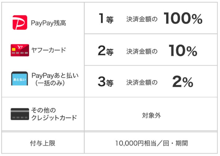 タリーズ_PayPayジャンボ