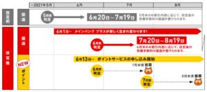 三菱UFJ銀行_Ponta(ポンタ)_ポイント付与