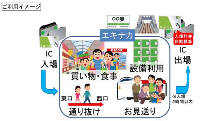 Suica_入場券_タッチでエキナカ