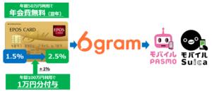 6gram_エポスゴールドカード
