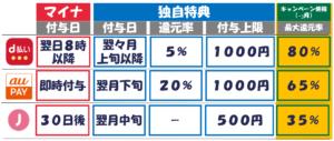 マイナポイント_おすすめ_還元率